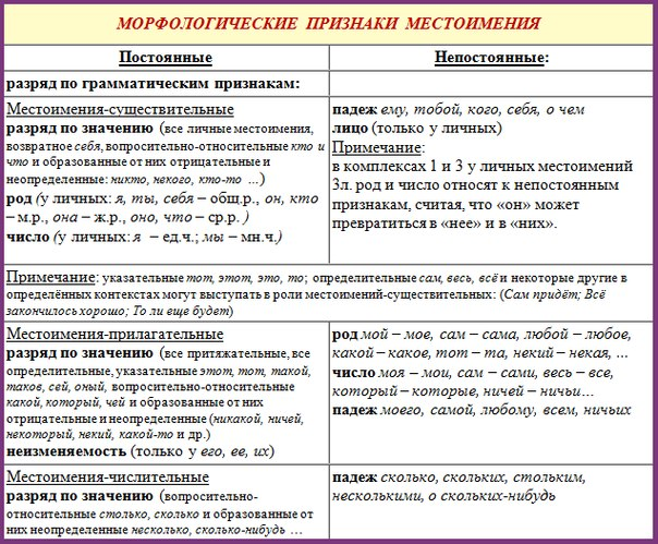 """""""Разбор местоимений"""","""